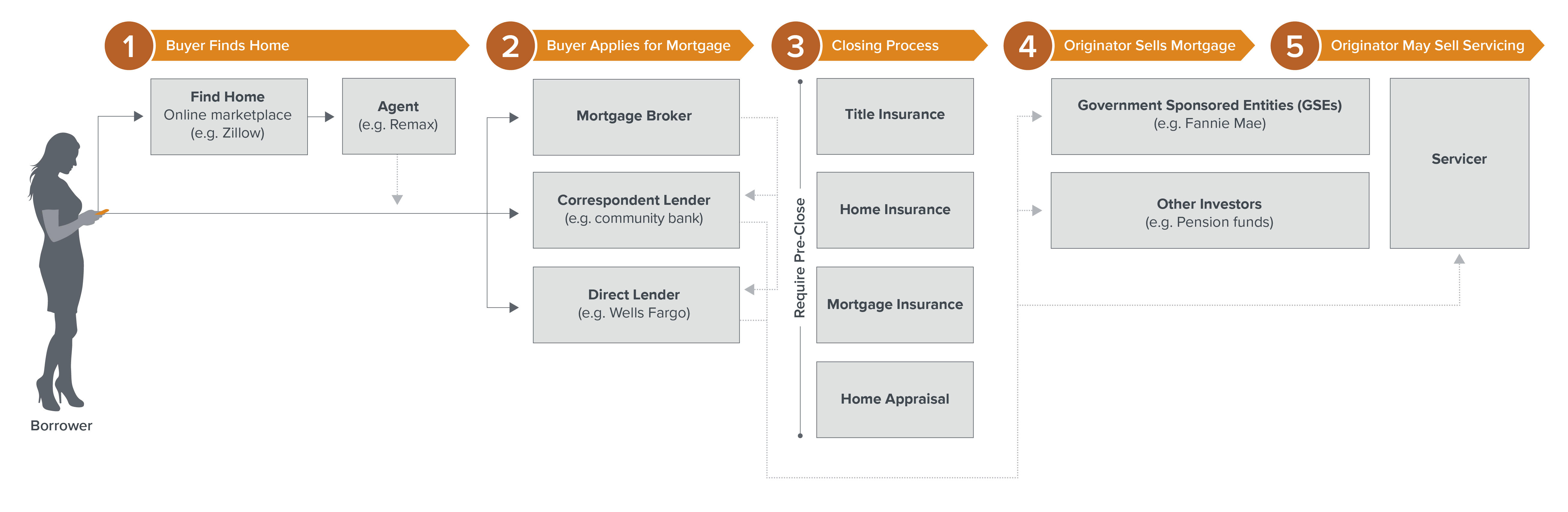 Making Sense of Mortgages: The Problem, and the Opportunity