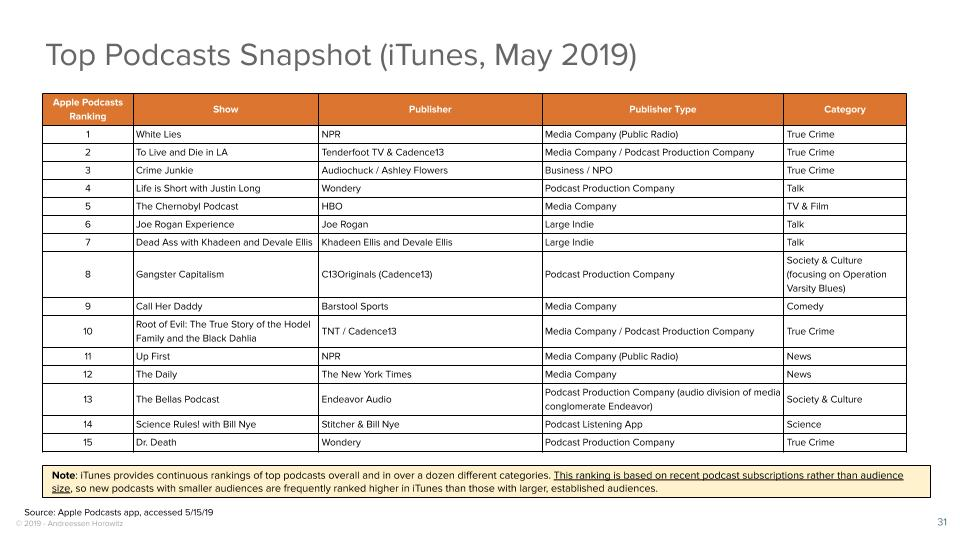 Top Podcasts Snapshot (iTunes, May 2019)