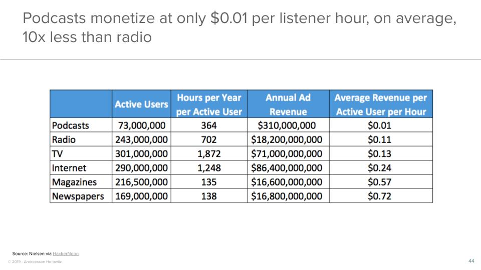 Podcasts monetize at only $0.01 per listener hour, on average, 10x less than radio
